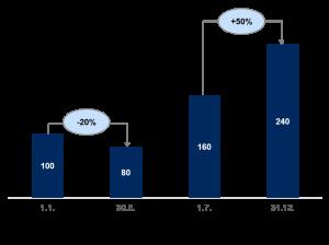 Zeotgewichtete Renditeberechnung (TWRR)