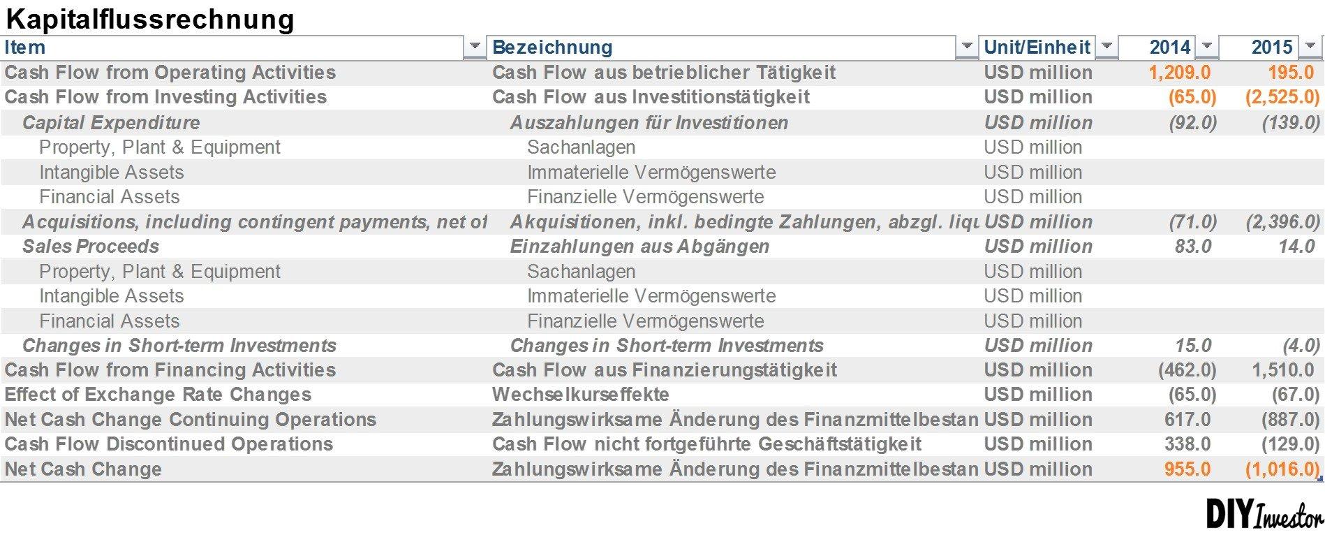 Jahresabschluss: Kapitalflussrechnung