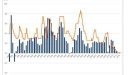 Rendite auf dem Sparbuch: Zinsen und Inflation seit 1950
