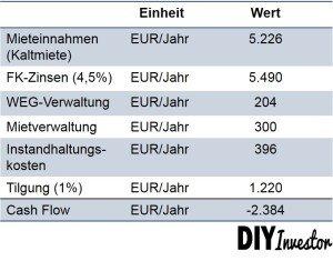 cash-flow-berechnung-wohnung