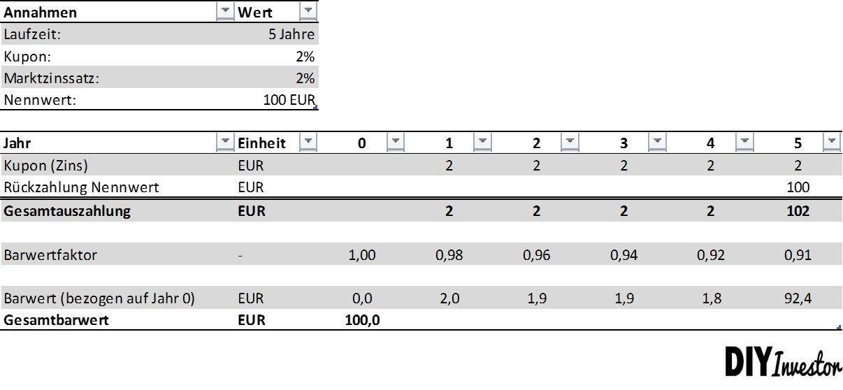 Anleihen-Preisberechnung1