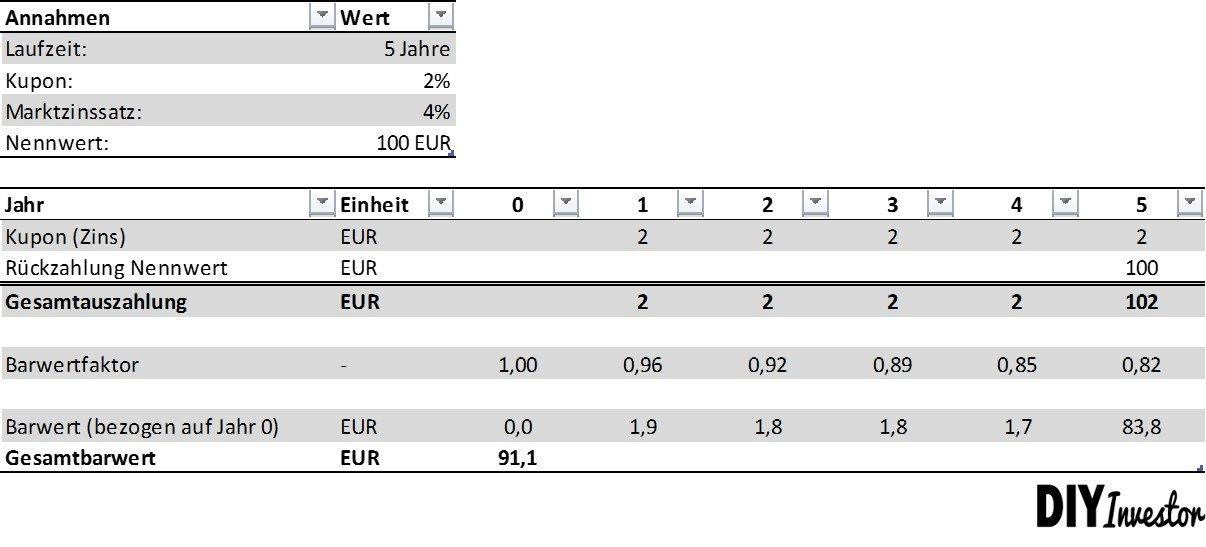 Anleihen-Preisberechnung3