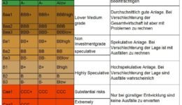 Anleihen Ratingvergleich-Ratingagenturen