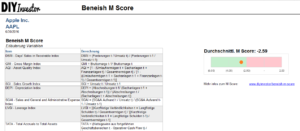 Beneish M Score Model