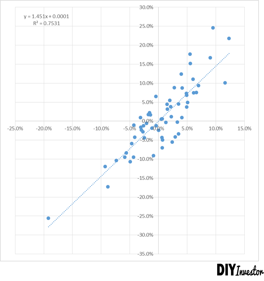 Beta Risiko Investitionsrisiko