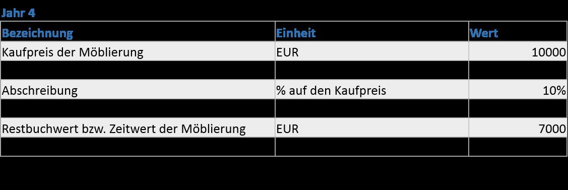 Mietzuschlag nach Landgericht Berlin