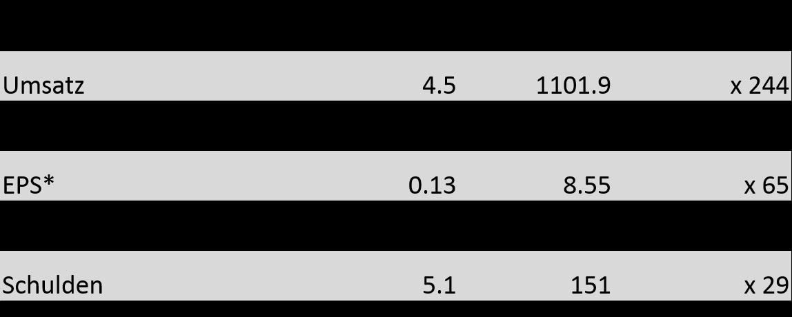 Teledyne-Daten-1961-71