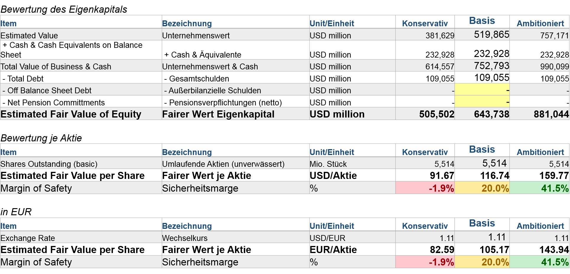 EBIT Multiple Bewertung des EK