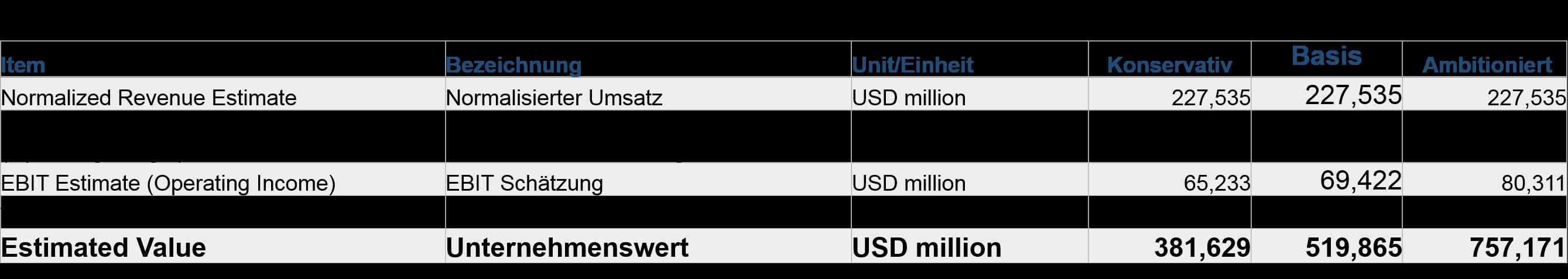 EBIT Multiple Unternehmensbewertung