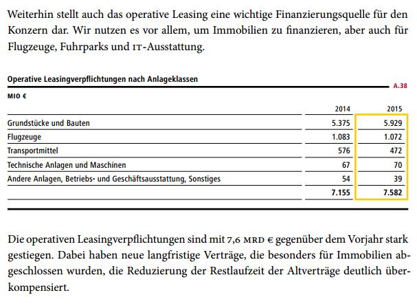 Operatives Leasing - Abschlüsse und Kennzahlen richtig anpassen ...