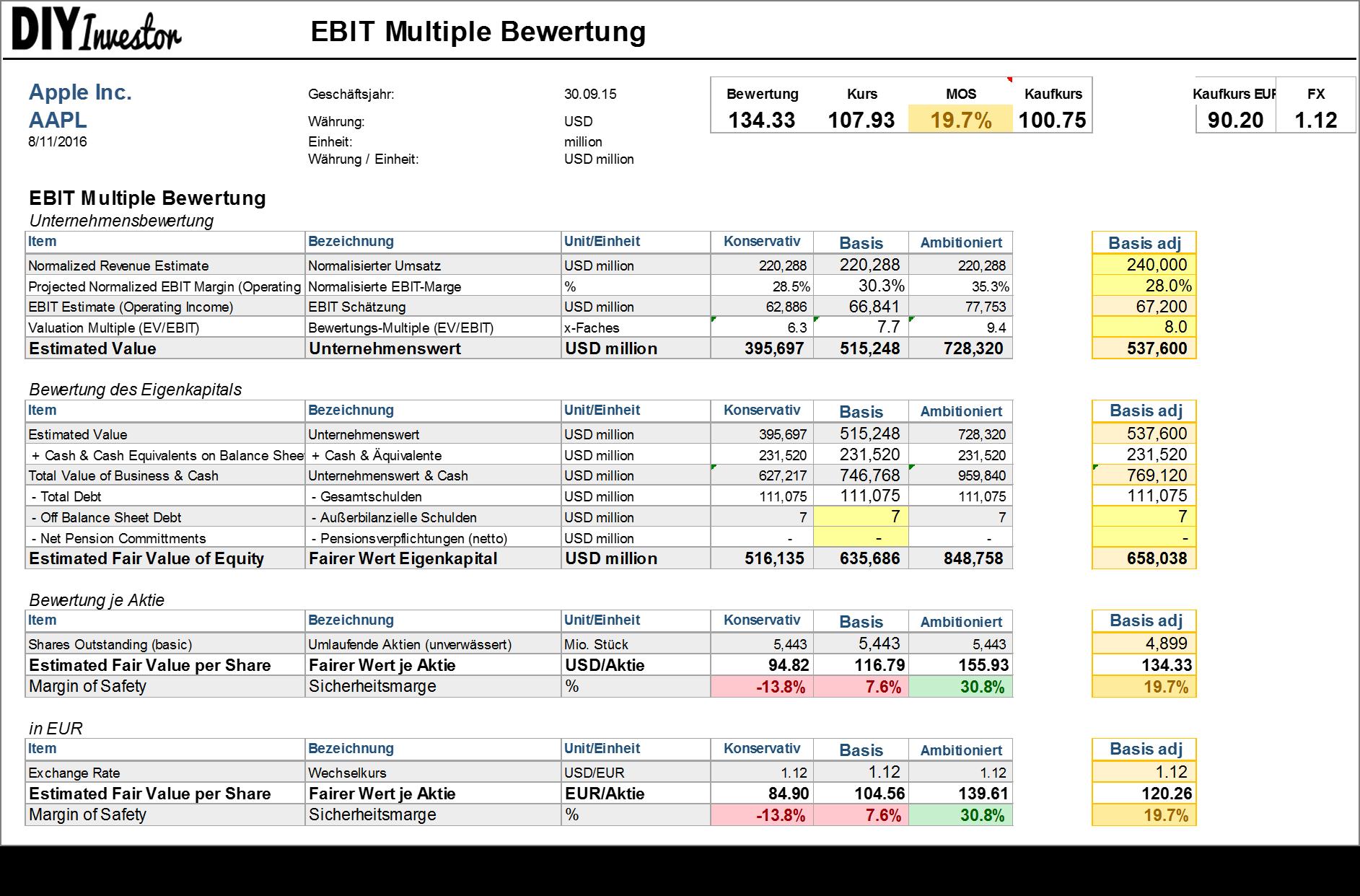 Apple EBIT Multiple Bewertung