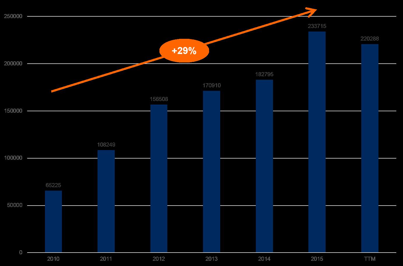 Apple Umsatz Revenue 2010-2016E