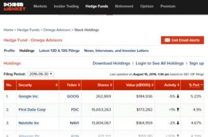 Insider Monkey Portfolios Top-Investoren