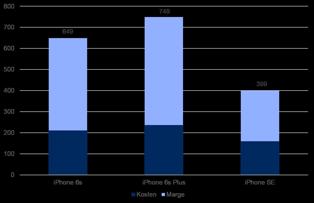 iPhone Kosten und Marge 2