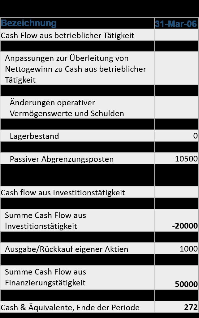 owner earnings vs free cash flow z-zone kapitalflussrechnung q1