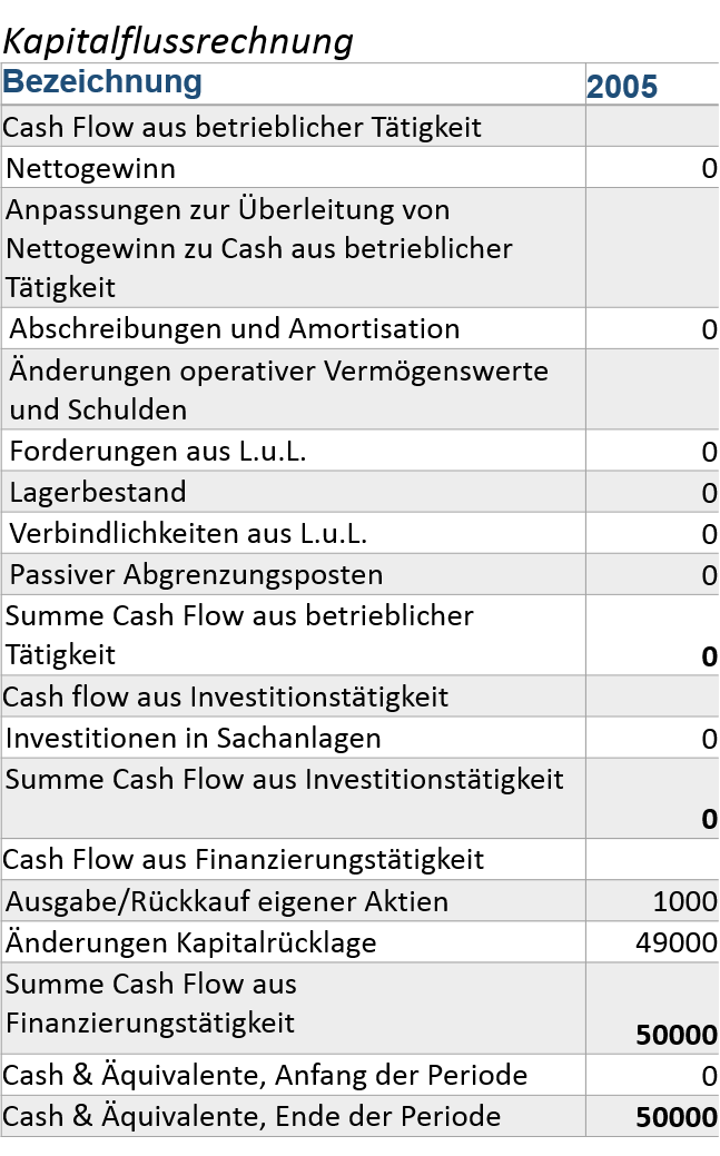 owner-earnings-vs-free-cash-flow-z-zone-start-kapitalflussrechnung