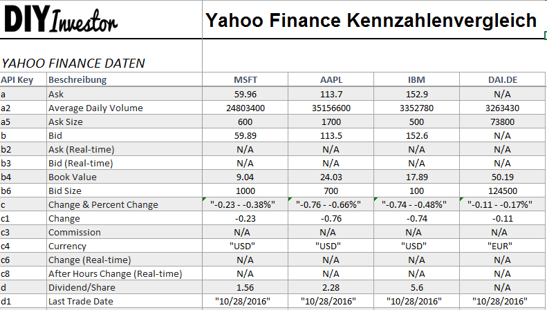 yahoo finance excel 2013 webservice
