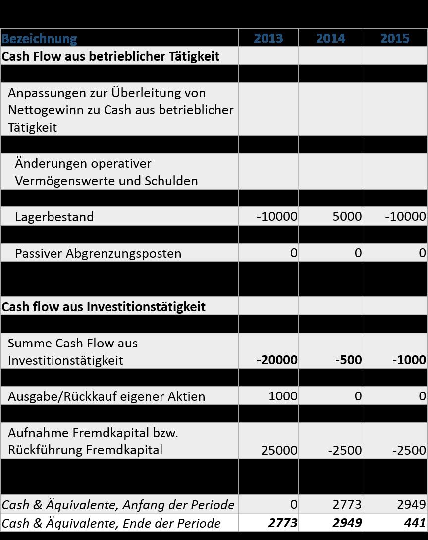fcff-beispiel-kapitalflussrechnung
