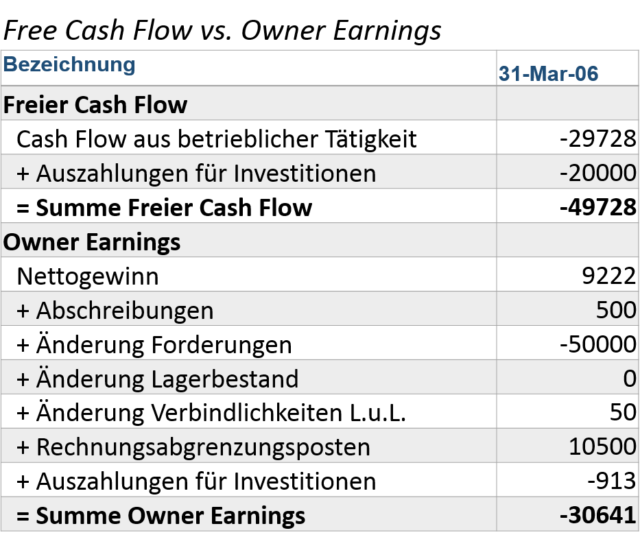 free-cash-flow-vs-owner-earnings