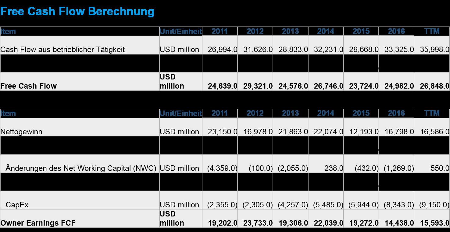 owner-earnings-fcf-msft-2