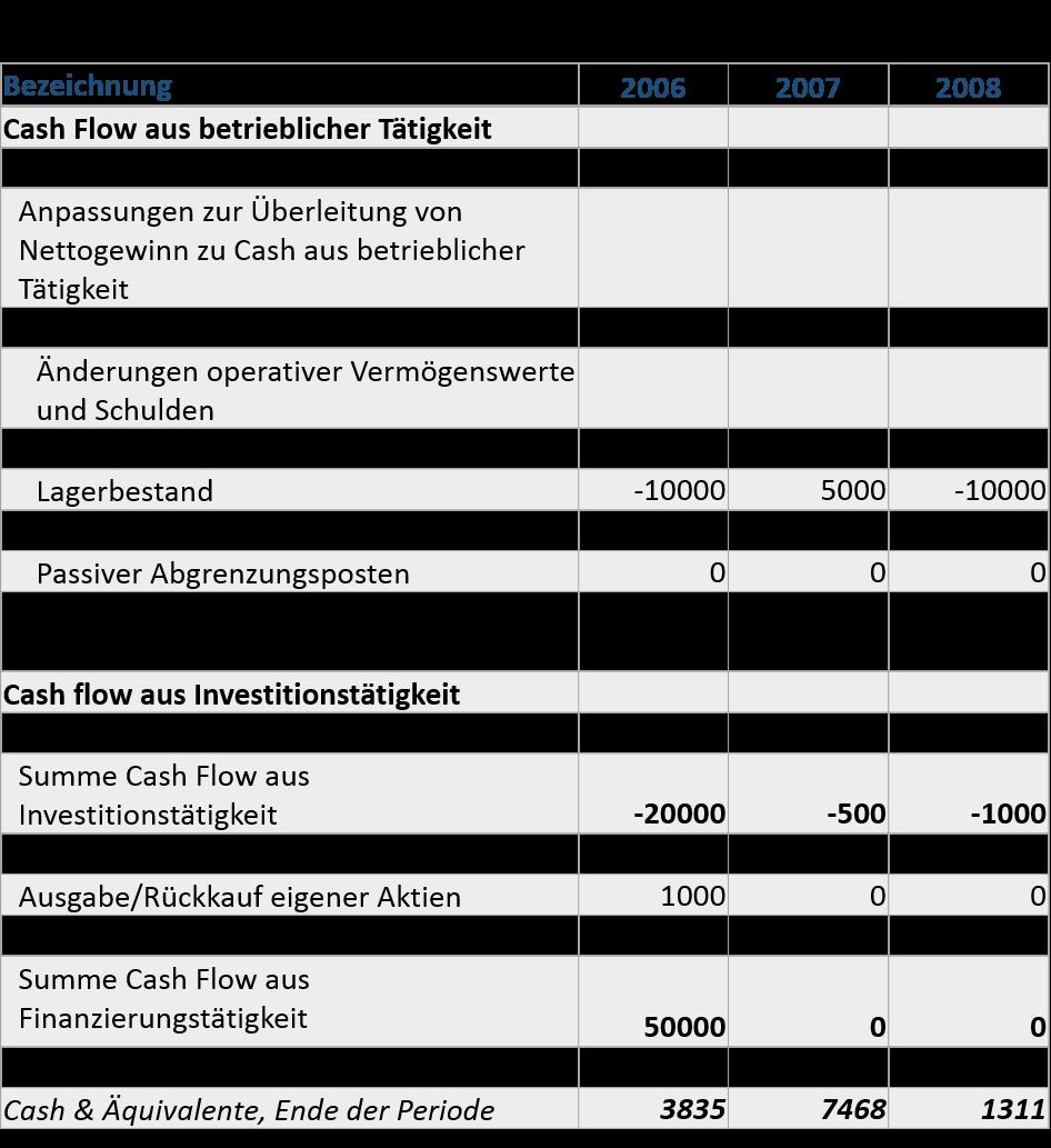 owner-earnings-vs-free-cash-flow-cf-rechnung-gesamtjahre