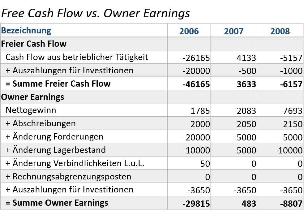 owner-earnings-vs-free-cash-flow-gesamtjahre