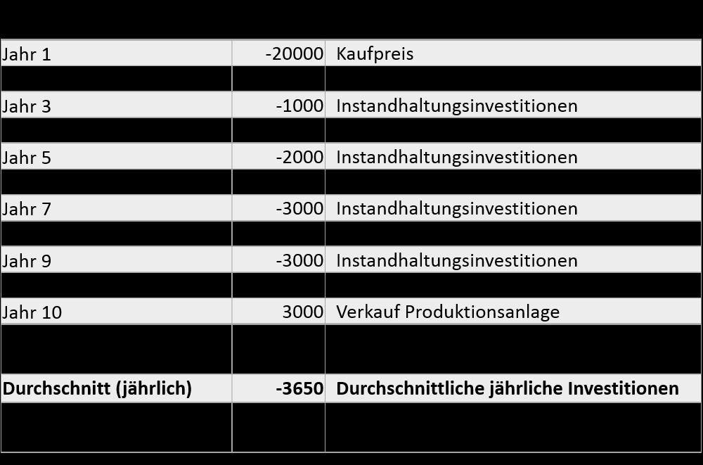 owner-earnings-vs-free-cash-flow-investitionen