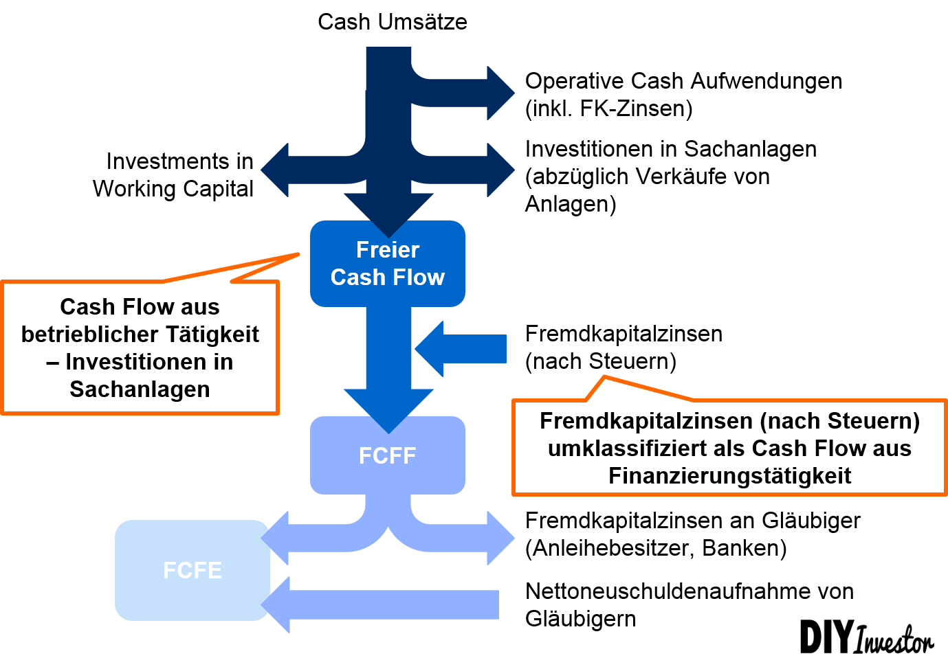free-cash-flow-definitionen - Discounted Cash Flow DCF