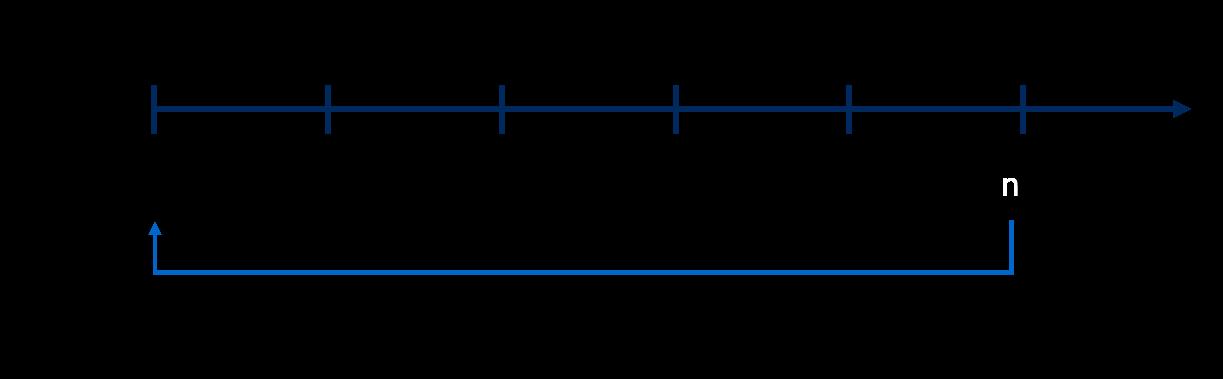 Endwert im DCF-Modell