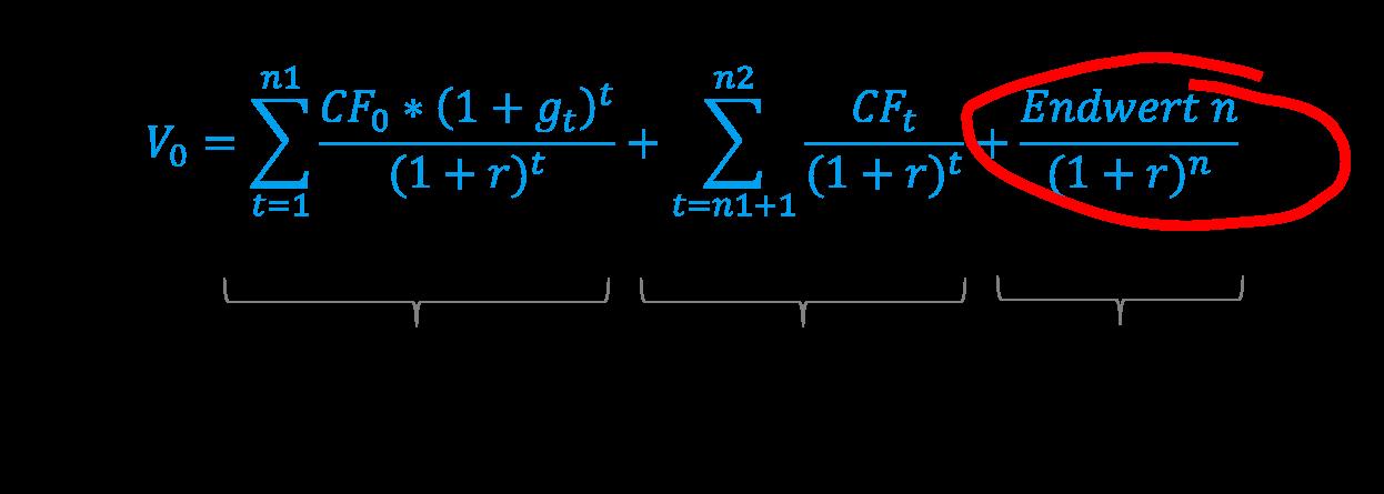 Endwert im DCF-Modell Formel