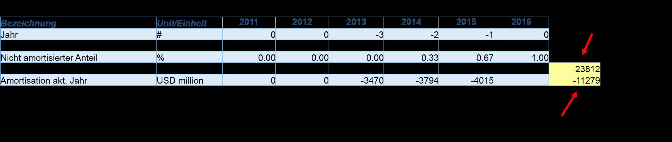 Capex Berechnen : r d capex so klassifizieren wir die f e ausgaben um diy investor ~ Themetempest.com Abrechnung