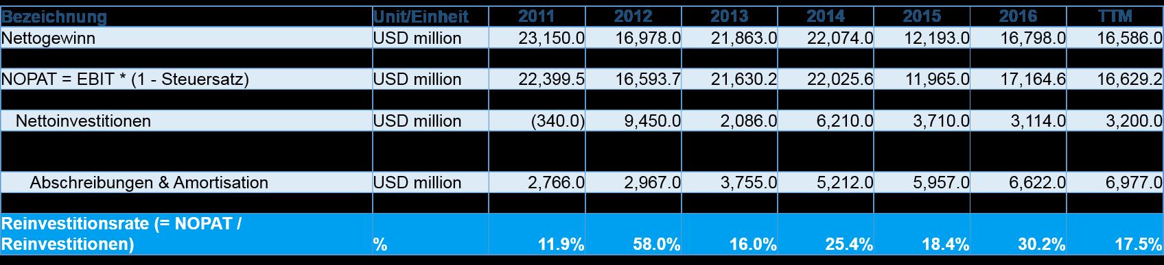 Reinvestitionsquote Wiederanlagequote MSFT - Wachstumsrate für die Cash Flow Prognose