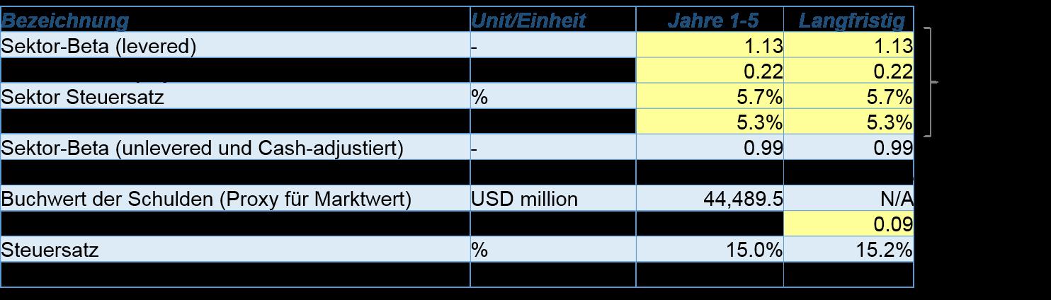 Ein. Die Formel für die Berechnung der Mehrwertsteuer. Angenommen, die Menge S. Es ist notwendig, den Betrag der Mehrwertsteuer zu berechnen, ist 18 Prozent der S. MwSt. = S * 18/