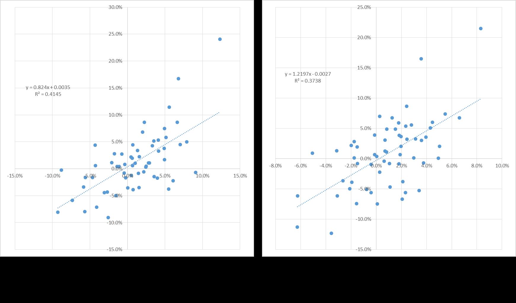 Beta Index Effekt
