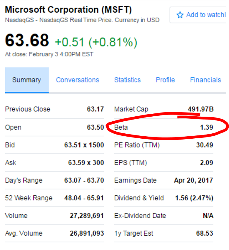 Beta auf Yahoo Finance
