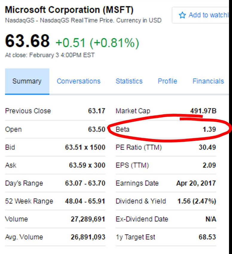 Beta für die berechnung der Kapitalkosten