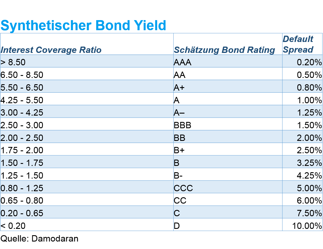 Fremdkapitalkosten: Synthetisches Bond Rating