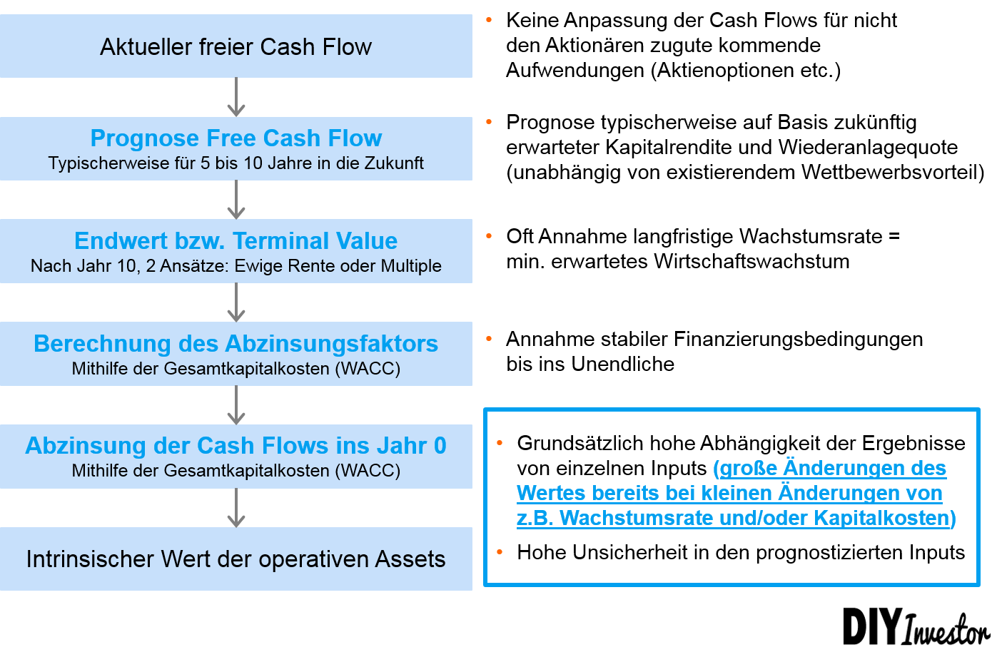 Unternehmensbewertung Ablauf DCF