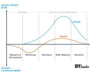 Lebenszyklus und Produktlebenszyklus