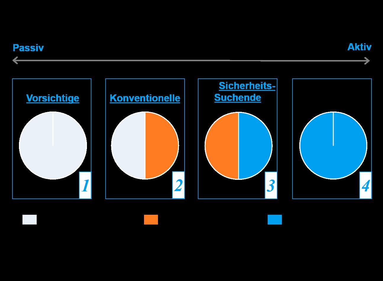 Portfolioallokation bzw. Asset Allokation DIY Investor