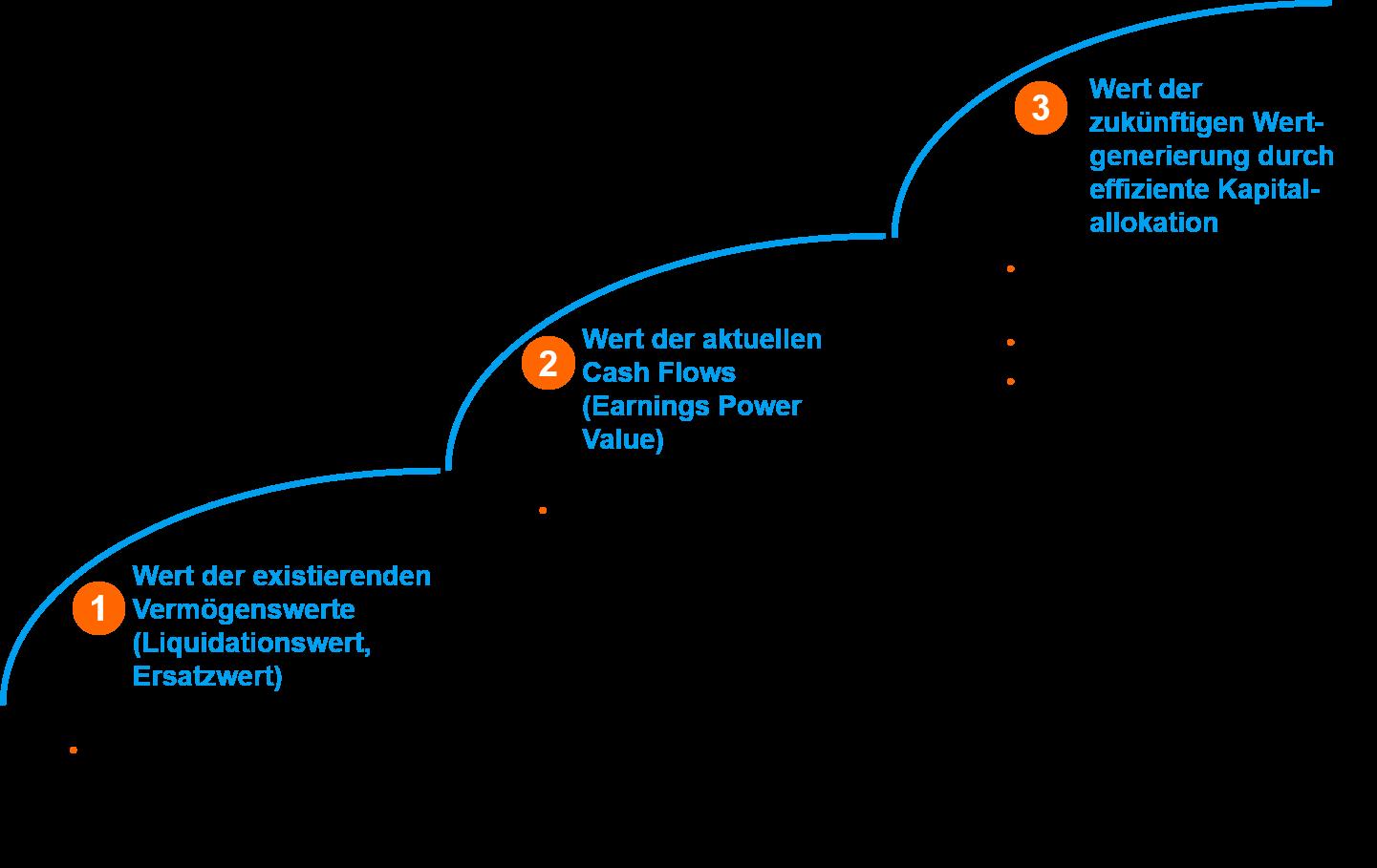 Der DIY Blueprint für die Unternehmensbewertung   DIY Investor