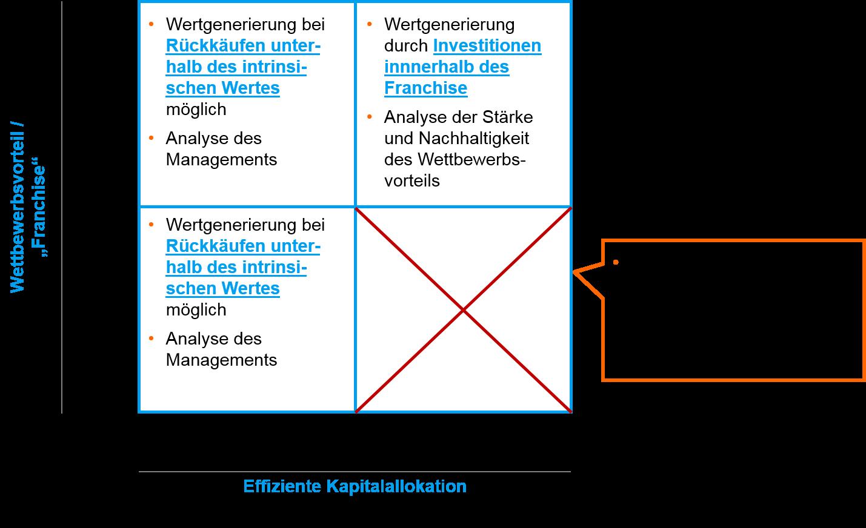 Der DIY Blueprint für die Unternehmensbewertung | DIY Investor