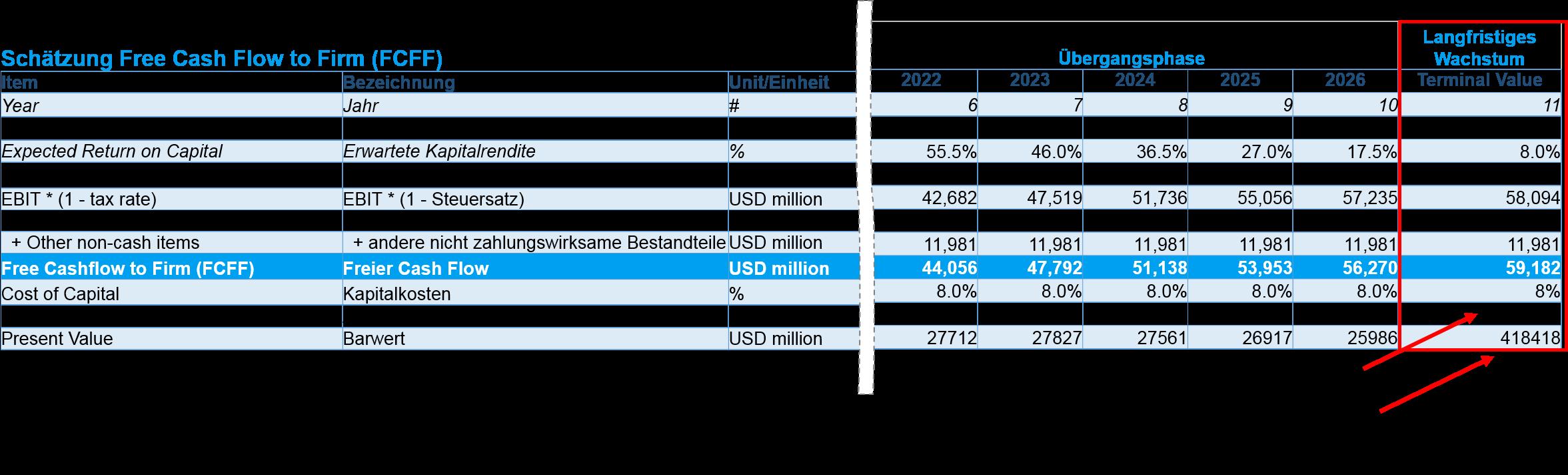 Discounted Cash Flow Bewertung Beispiel Microsoft