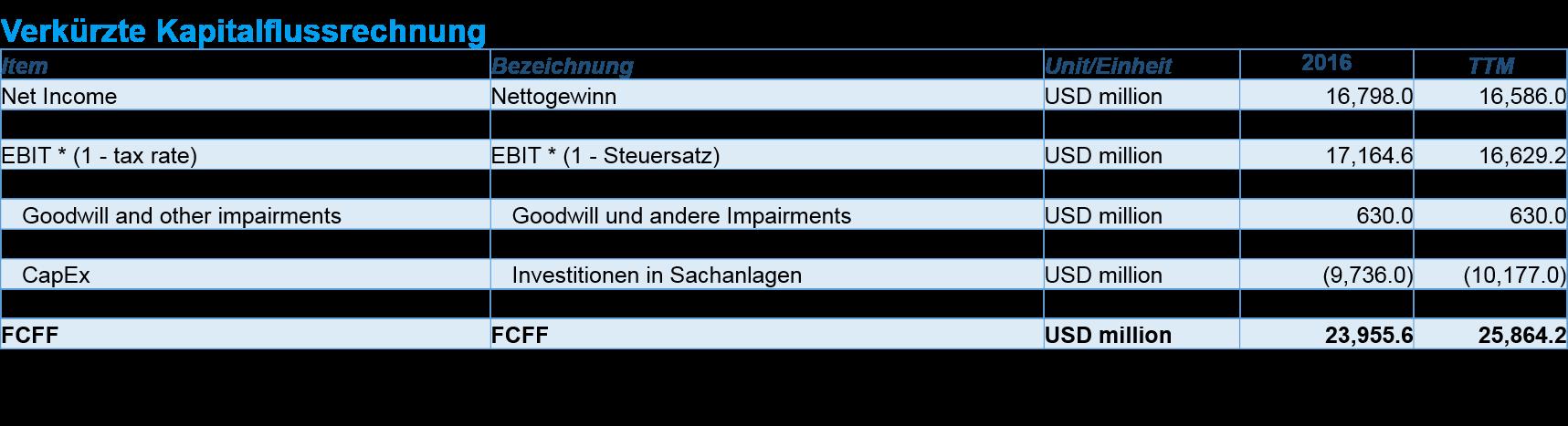 Capex Berechnen : dcf bewertung in 6 schritten beispiel microsoft diy investor ~ Themetempest.com Abrechnung
