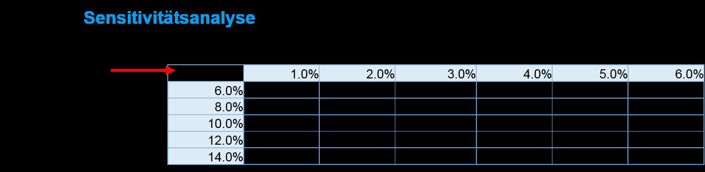Sensitivitätsanalyse Datentabelle Excel