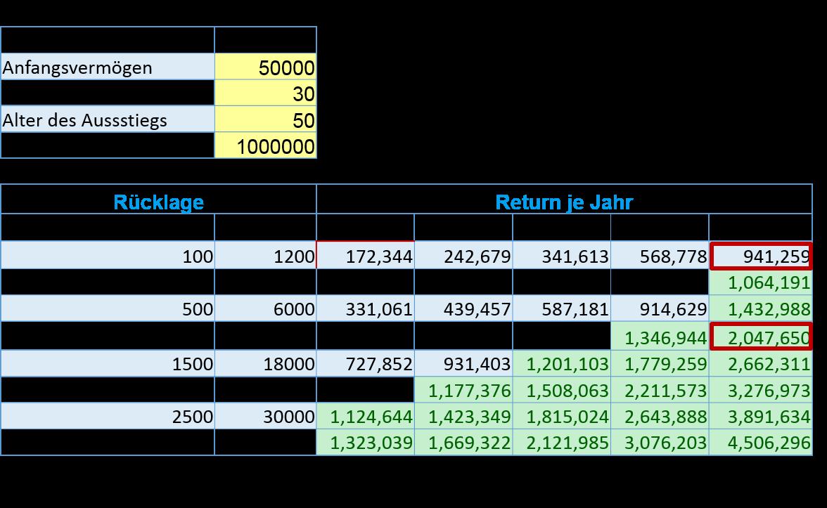 Annuitäten - Excel als Finanzrechner nutzen