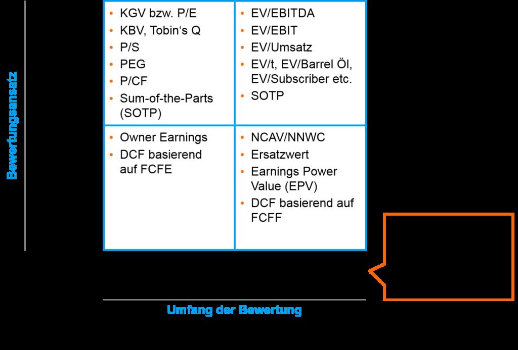 Firmen bewerten - Bewertungsverfahren - Multiples