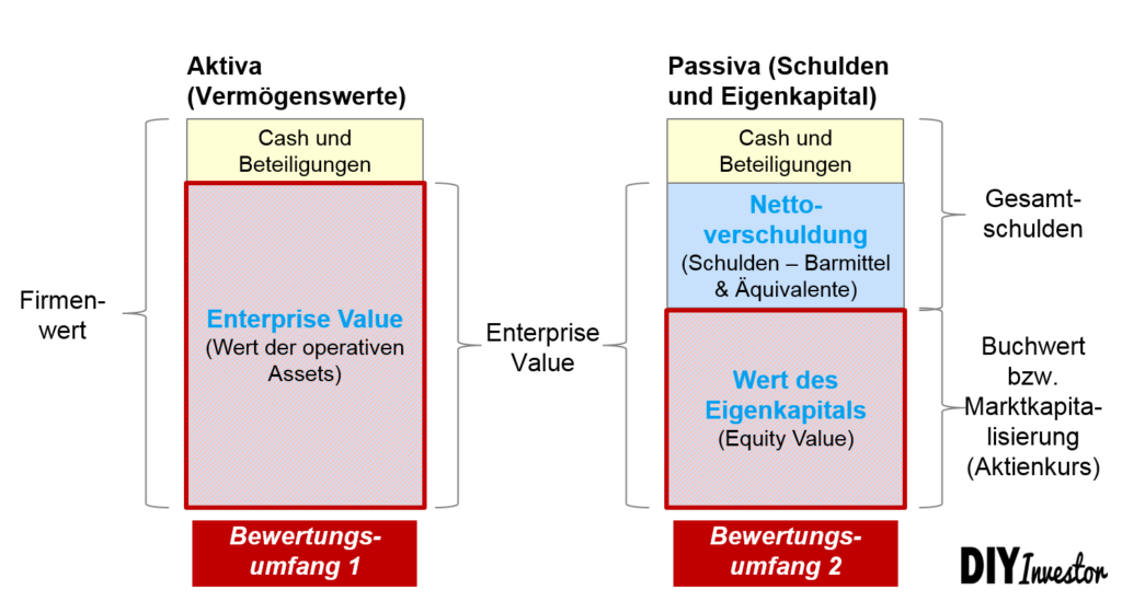 Enterprise Value versus Equity Value