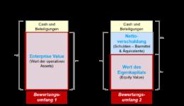 Value Investing Basics: Das 1x1 der Bewertungsverfahren