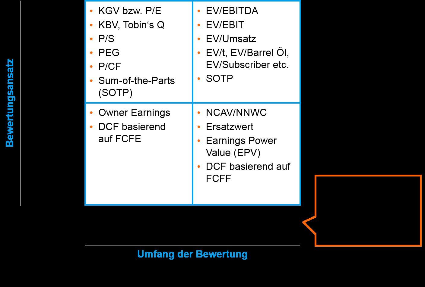 Bewertungsverfahren - intrinsische und relative Bewertung